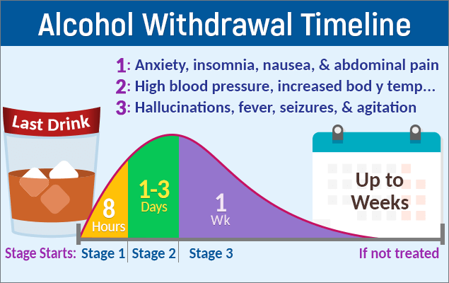 clonazepam withdrawal symptoms timeline