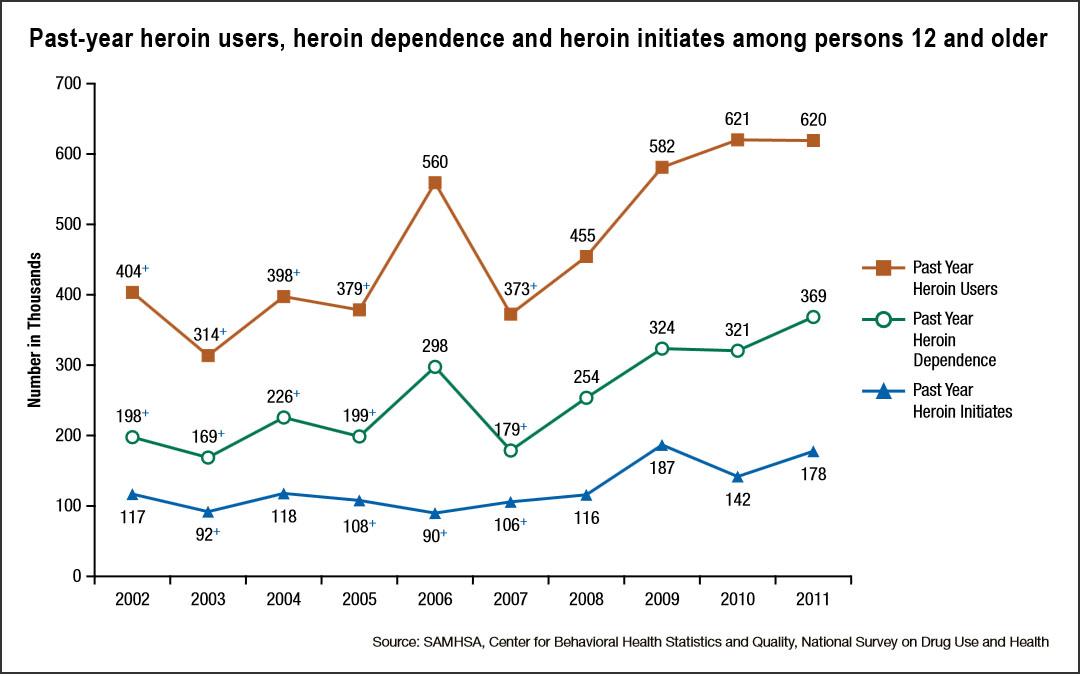 Heroin Dependence Timeline